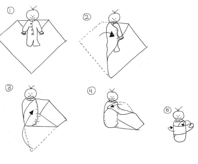 Как правильно пеленать новорожденного в картинках + видео