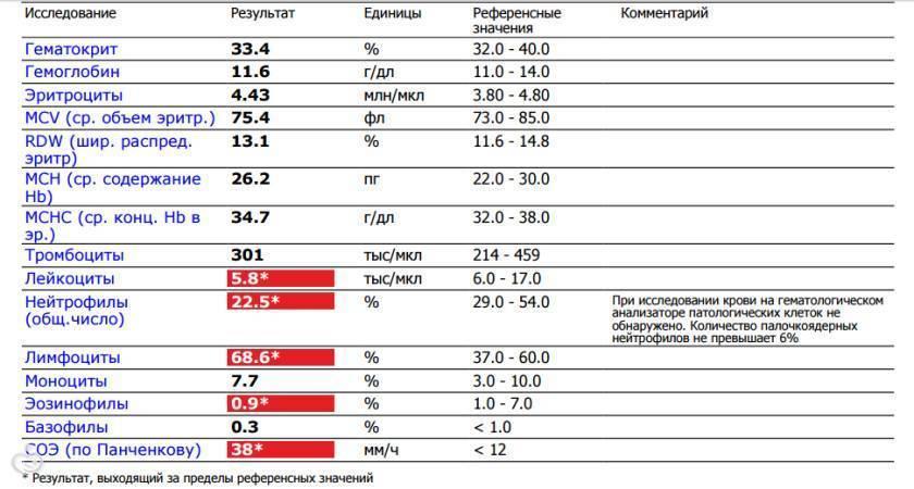 Гематокрит понижен у ребенка 3 месяца