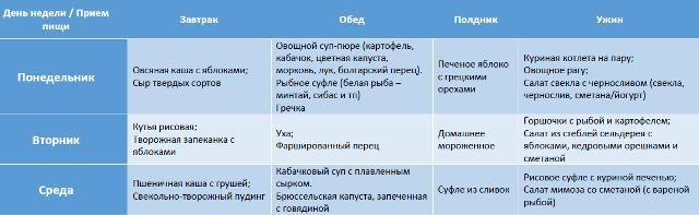Рацион кормящей матери новорожденного по месяцам: меню, таблица, список