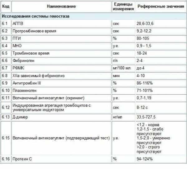 Анализ крови на свертываемость и длительность кровотечения