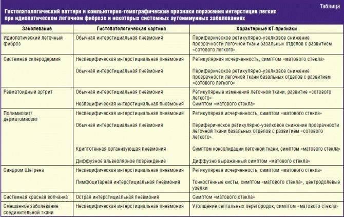 Артрит у детей: виды, причины, симптомы, лечение
