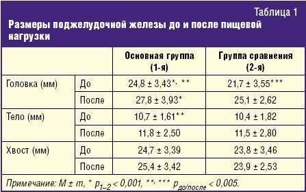Размеры печени в норме по узи – таблицы для женщин, детей и мужчин