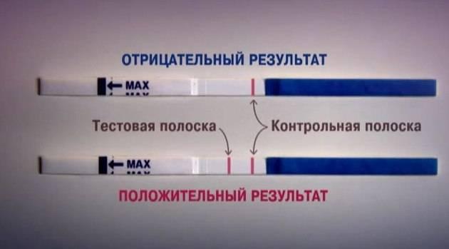 Основные причины ложноположительного теста на беременность