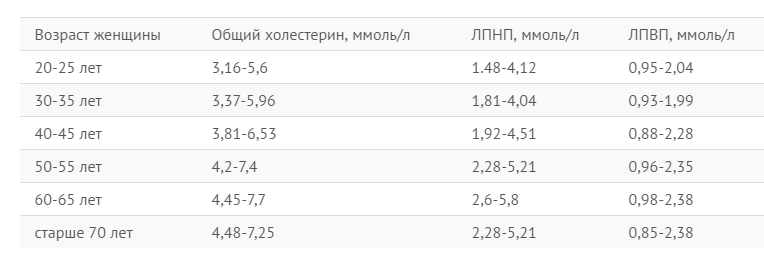 Норма сахара в крови у детей: таблица, уровень сахара у детей 6-10 лет