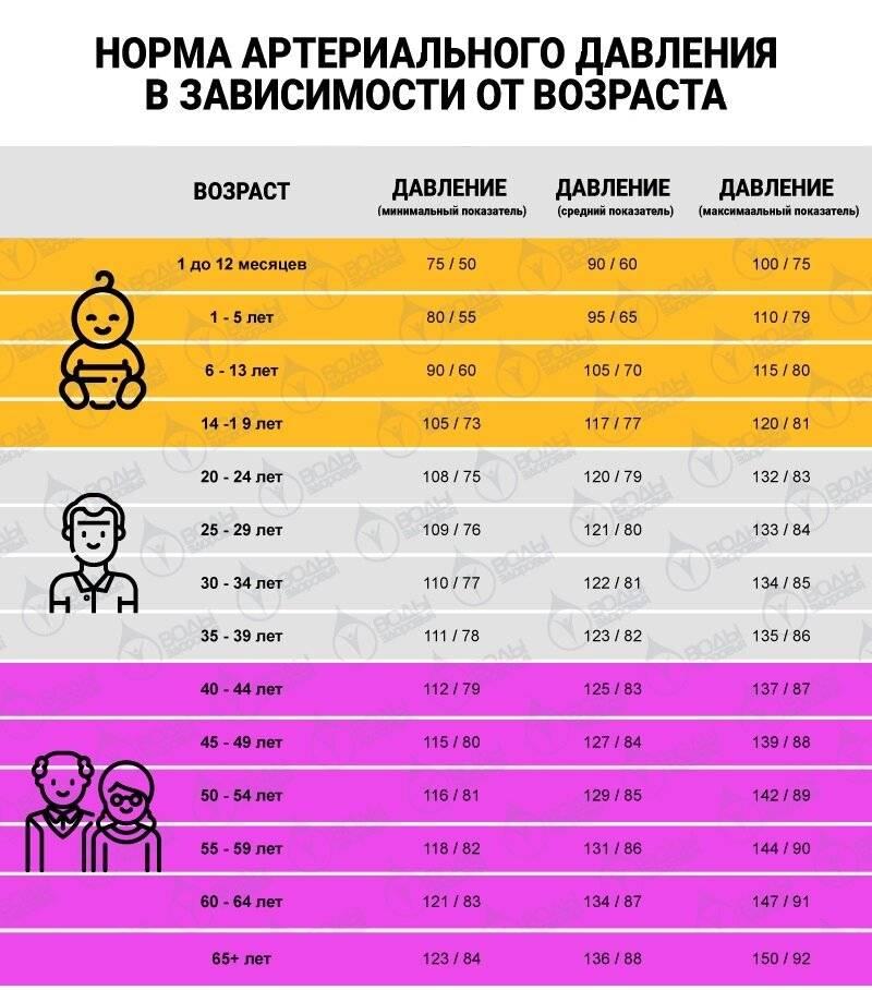 Норма давления у детей: какие должны быть показатели - таблица по возрасту у мальчиков и девочек | диагностика | vpolozhenii.com