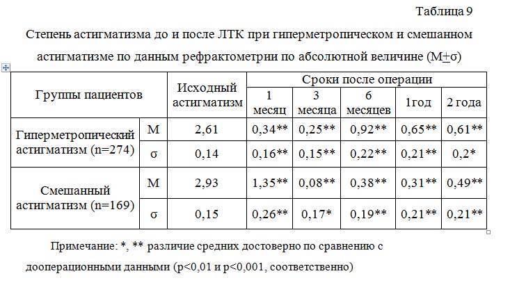 Лечение гиперметропического астигматизма у детей и его виды