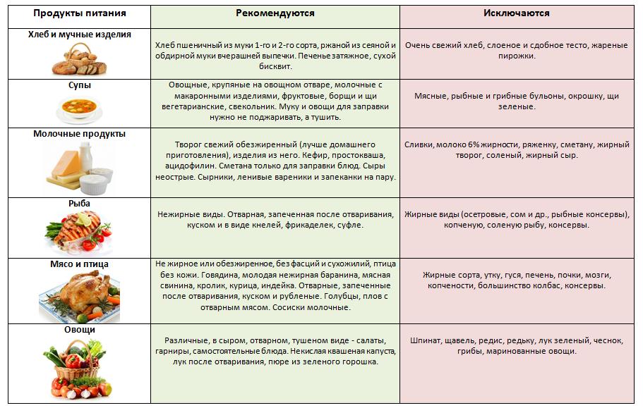 Диета после удаления аппендицита: рекомендации, список продуктов