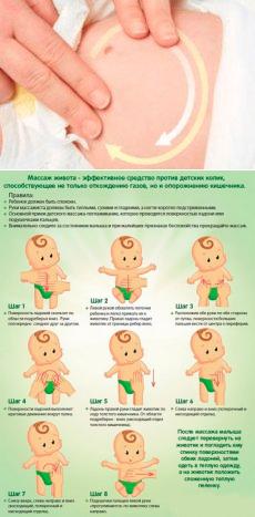 Массаж животика при запорах у грудничка: инструкция по проведению
