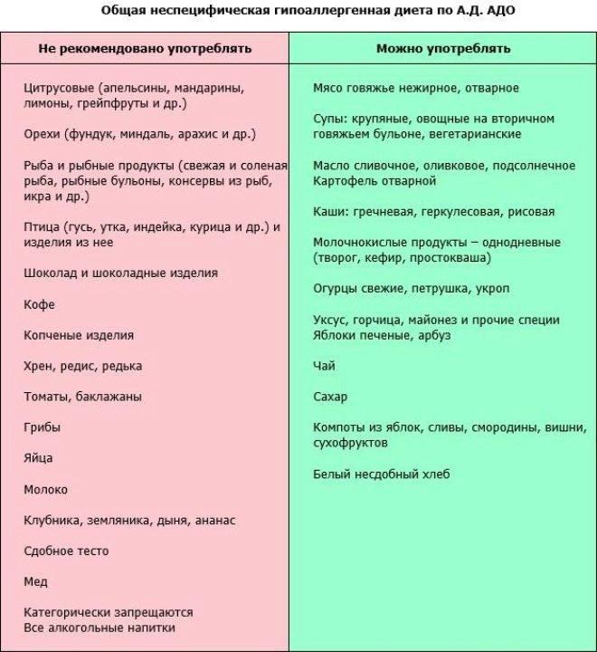 Пищевая аллергия: симптомы, фото, лечение у детей и взрослых