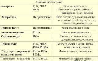 Анализы на глисты у детей: исследование крови, кала и другие методы выявления гельминтов - мытищинская городская детская поликлиника №4