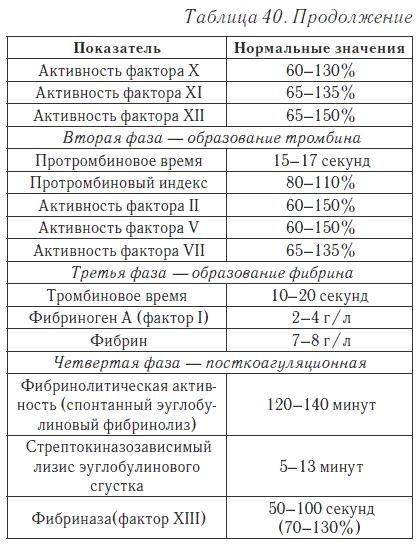 Коагулограмма: расшифровка, норма, таблица и показатель химического состава крови