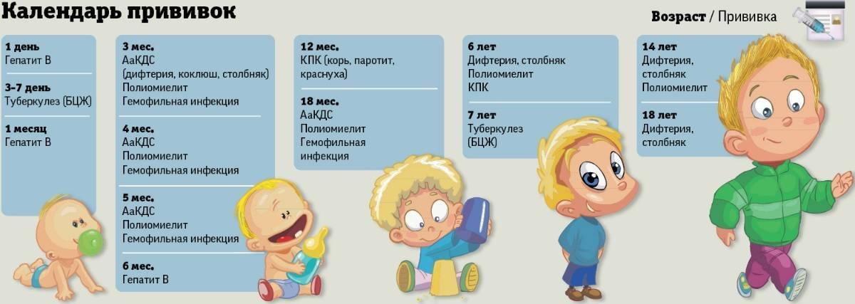 Вопросы поствакционального периода: можно ли мочить прививку пентаксим и когда можно купать ребенка?