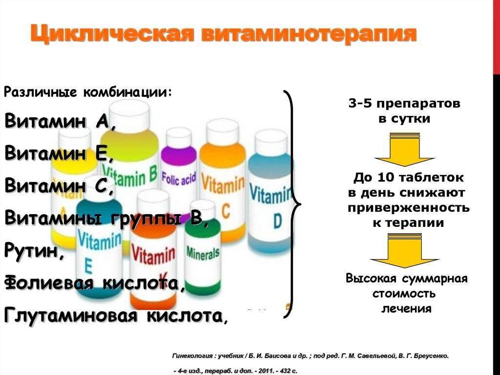 Витамины для нормализации менструального цикла