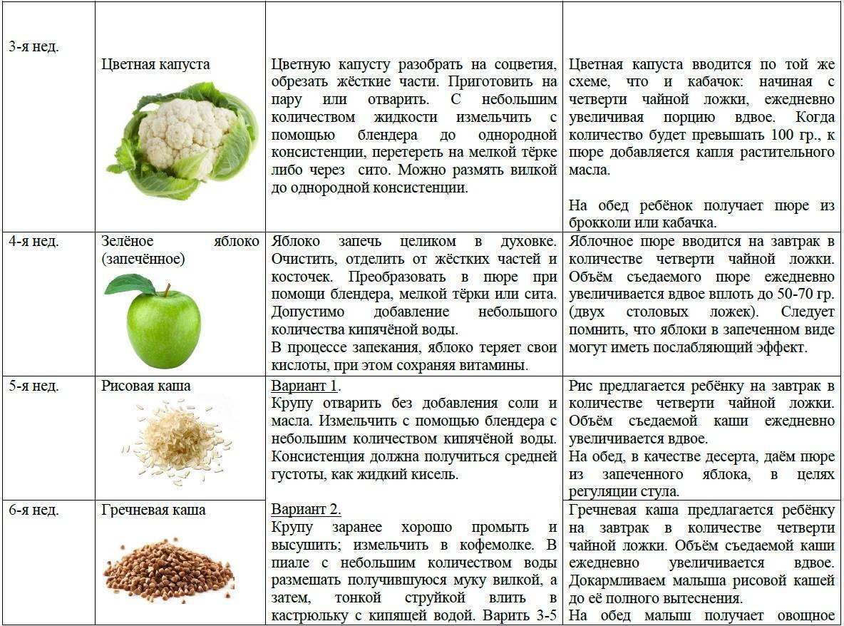 Первый фруктовый прикорм - 5 правил