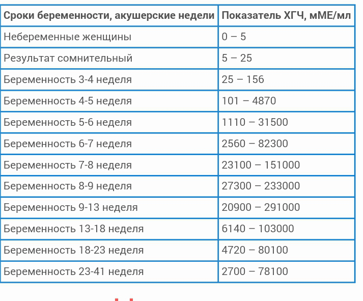 Кровь на хгч: когда и как правильно сдавать анализ - медицинский портал «health-ua.org»
