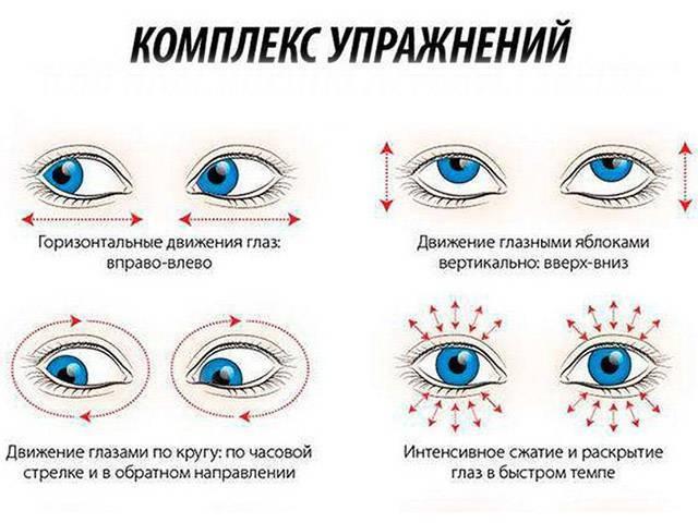 Амблиопия у детей: что это такое, степени и лечение синдрома ленивого глаза
