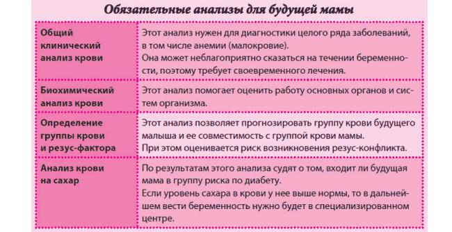 Какие анализы нужно сдать женщине при постановке на учет при беременности? - врач 24/7