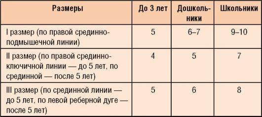 Размеры печени у детей: нормальные ультразвуковые показатели