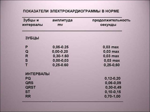 Экг: что это, расшифровка, показатели нормы (таблица)