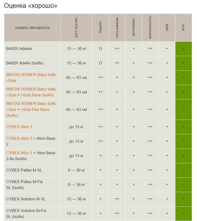 Краш тесты детских автокресел ADAC: самые безопасные автомобильные кресла (таблица)