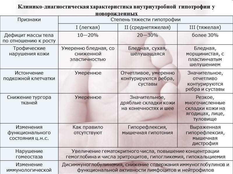 Крупный плод (макросомия) и маловесный – особенности беременности и родов, сравнение с нормой