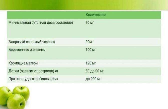 Передозировка витамина с: сколько норма аскорбиновой кислоты рекомендуемая дозировка применение в медицине недостаток избыток для беременных