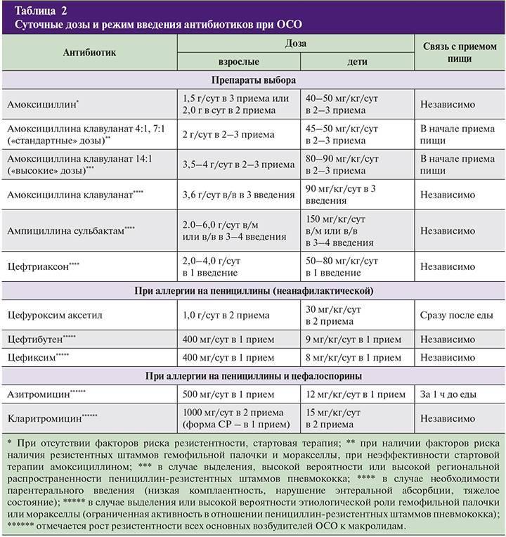 Антибиотики широкого спектра действия для детей: названия детских антибиотиков нового поколения, список