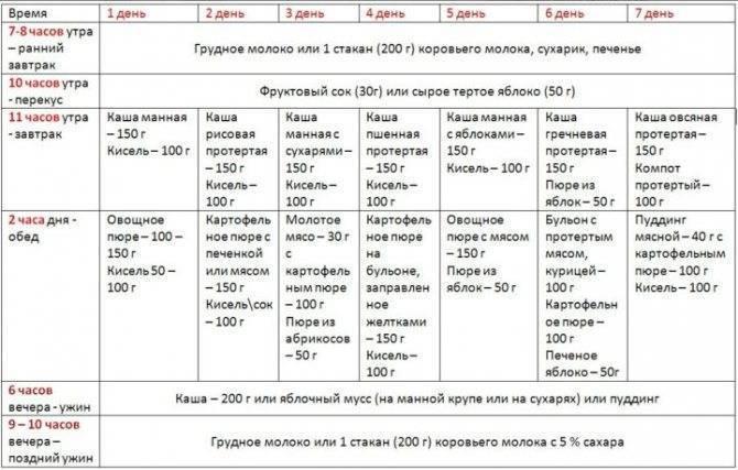 Меню ребенка в 6 месяцев на искусственном вскармливании и грудном: питание и рацион в таблицах | рацион по возрасту | vpolozhenii.com
