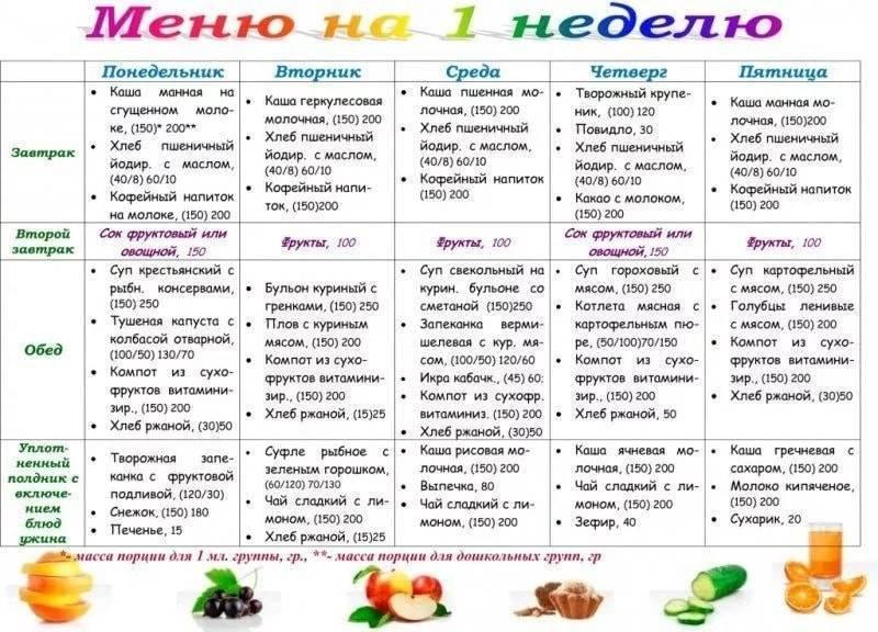 Диета ребенку при лишнем весе: правильное питание, меню, профилактика