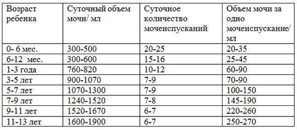 Редкое мочеиспускание у детей / mama66.ru