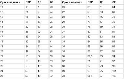 Фетометрия (размеры) плода по узи - таблица показателей роста, веса, бпр, дб, дгк