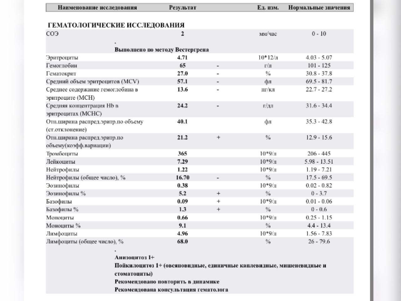 Повышена средняя концентрация hb в эритроцитах мснс у ребенка — причины и последствия