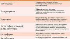Фурункул на теле: фото, причины, лечение фурункулеза