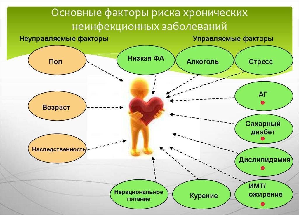 Невынашивание беременности: причины, диагностика и лечение патологии