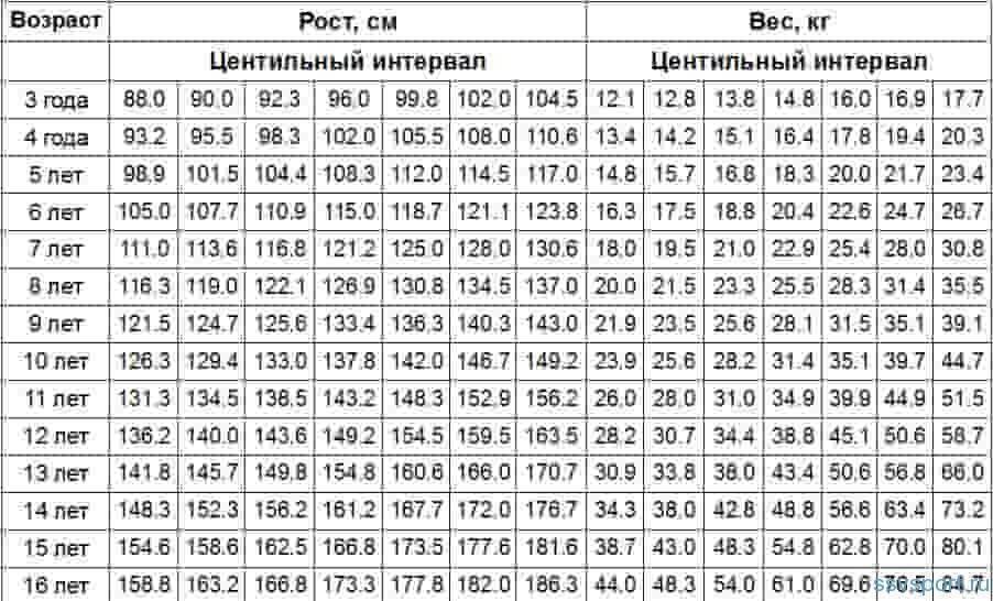 Калькулятор нормы веса