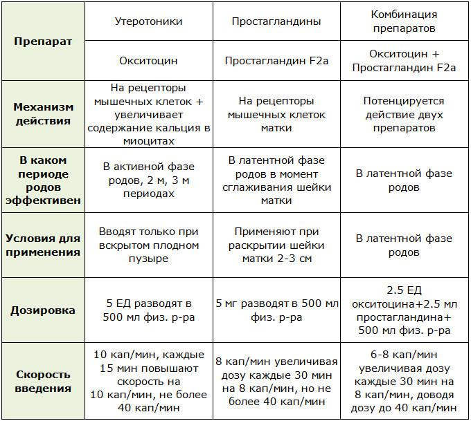Препараты (таблетки) для стимуляции родовой деятельности