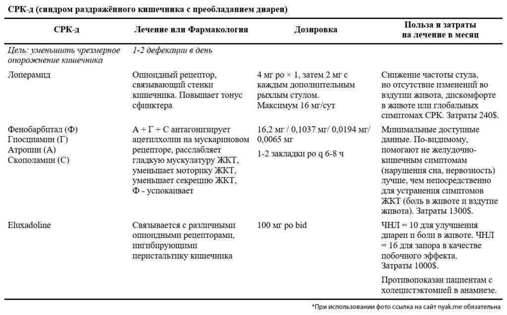Синдром раздраженного кишечника у ребенка