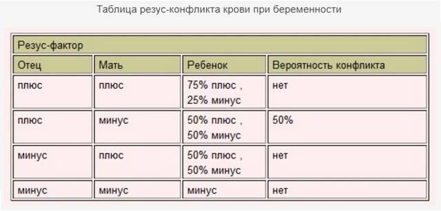 Резус-фактор у родителей положительный, у ребенка - отрицательный: почему? | признаки | vpolozhenii.com