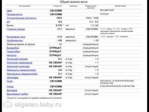 Норма лейкоцитов в моче у детей и причины повышенных значений