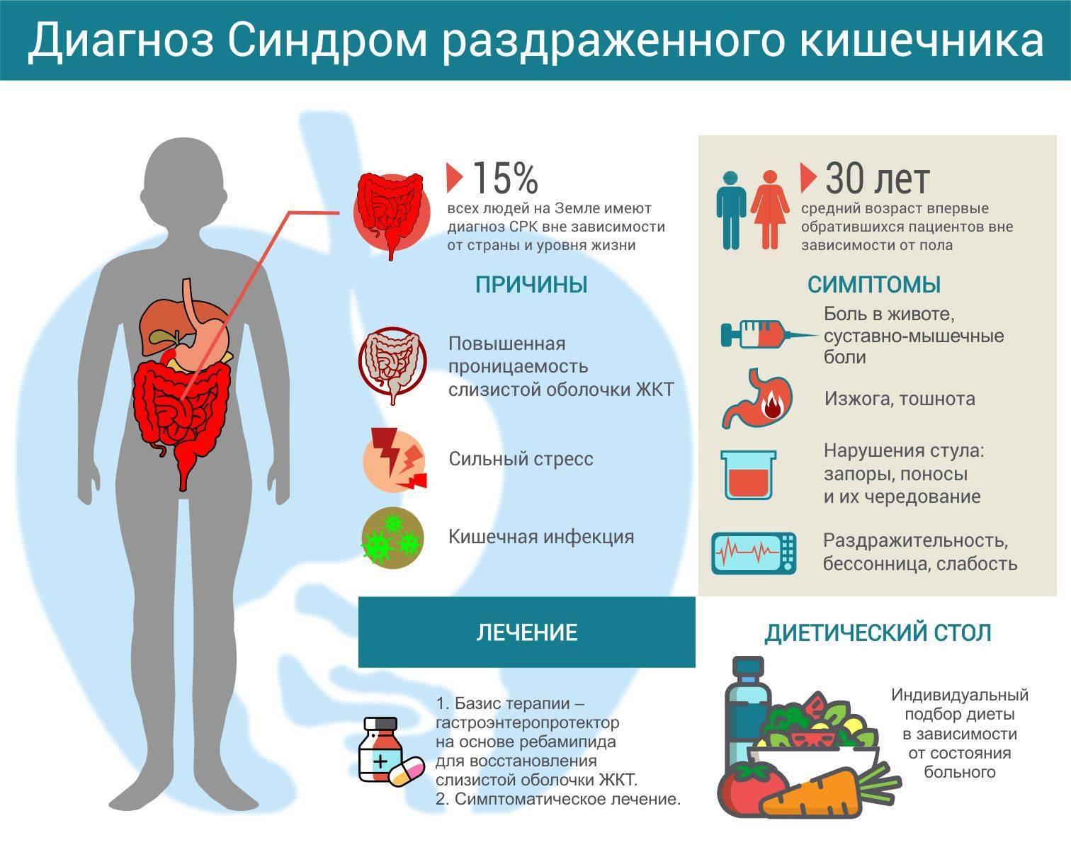 Синдром раздраженного кишечника у детей - симптомы, причины, лечение