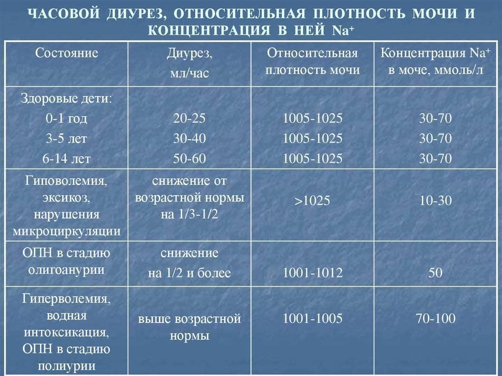 Суточный диурез при беременности таблица образец расчета