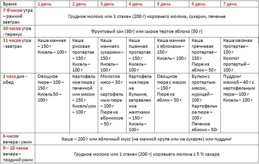 Развитие ребенка от 11 до 12 месяцев | kukuriku.ru
