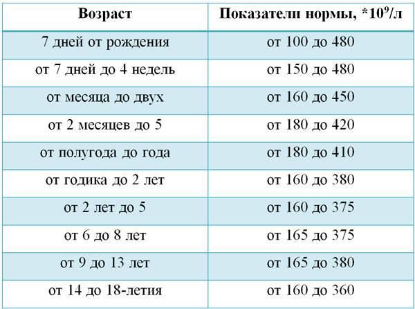 Подготовка к общему анализу крови у детей. особенности расшифровки и нормы в таблице