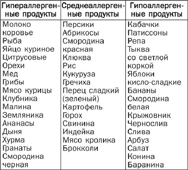 Пищевая аллергия у ребенка: симптомы, лечение, диета / mama66.ru