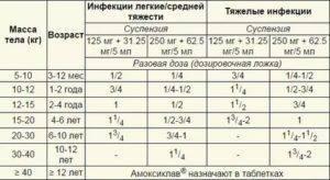 Суспензия амоксиклав 125 и 250 мг для детей инструкция по применению, другие формы выпуска антибиотика