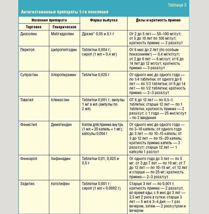 Диазолин инструкция по применению таблетки детям - народные средства