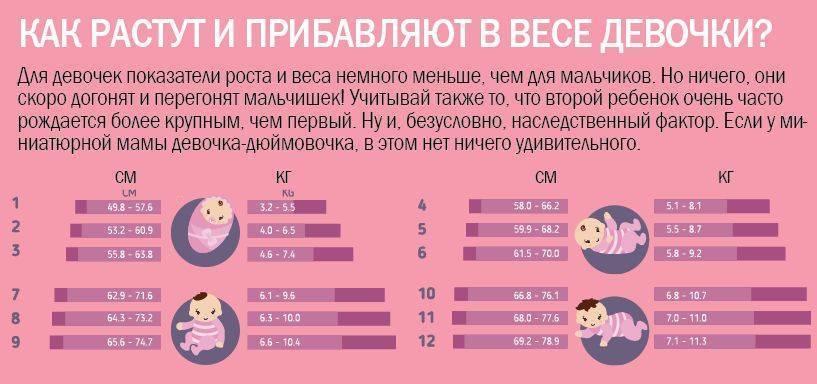 Ребенок плохо набирает вес на грудном вскармливании (грудничок мало прибавляет)