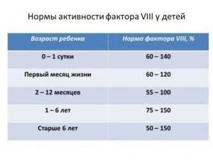 Свертываемость крови - норма у детей по времени, расшифровка коагулограммы в таблице | диагностика | vpolozhenii.com