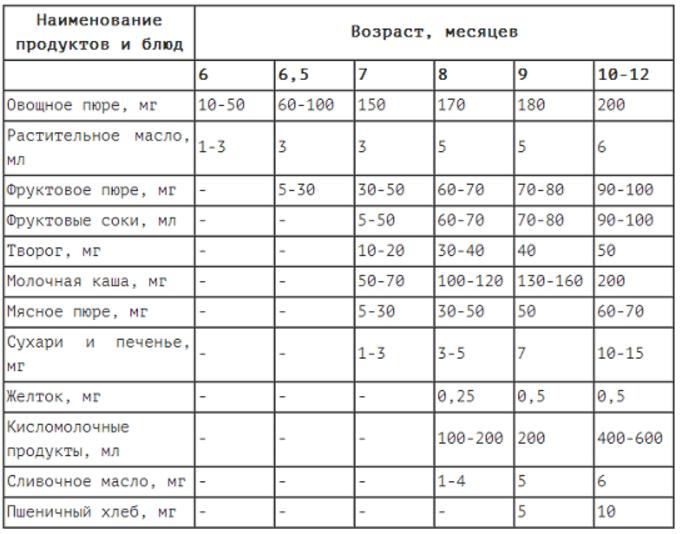 Таблица прикорма - схема введения прикорма для ребенка по месяцам | prikorm.org