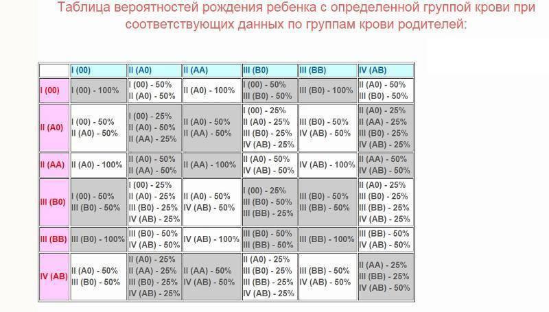 Таблица совместимости групп крови и резус-фактора для зачатия ребенка